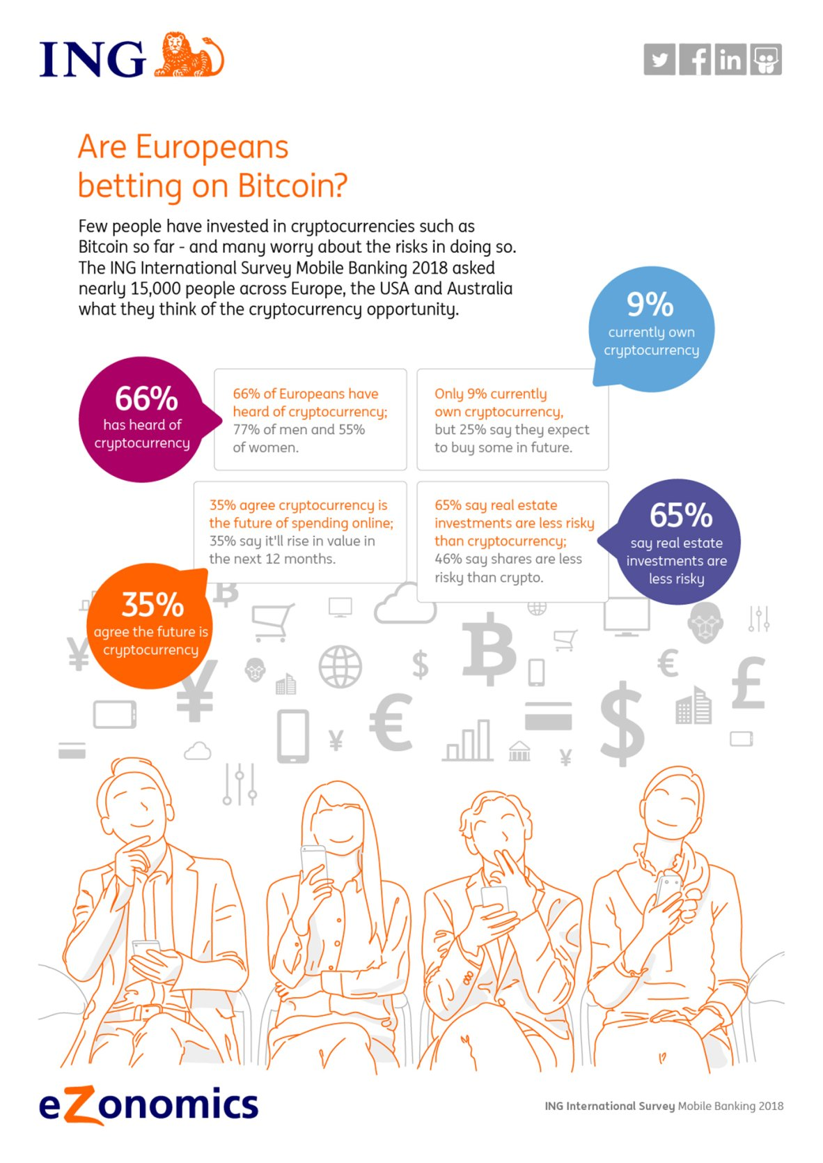 Few European consumers interested in bitcoin - ING