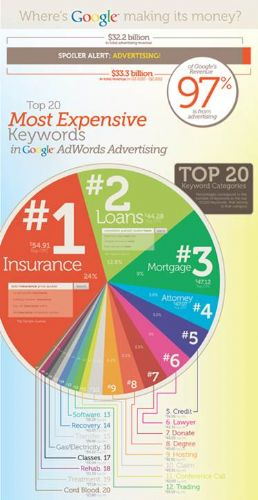 Google's most expensive keywords source:Wordstream