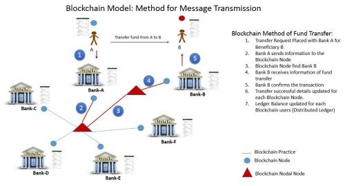 Blockchain Model:Method for Message Transmission