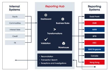 Example regulatory hub solution