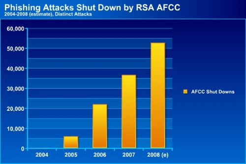 Shut downs by RSA Anti Fraud Command Center