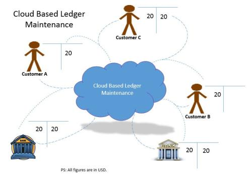 Cloud Based Ledger Maintenance