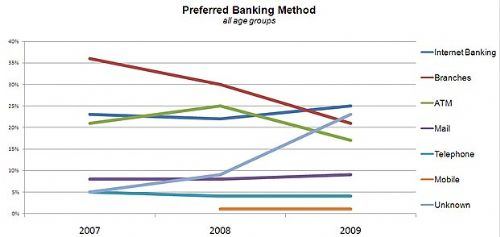 Source: ABA - Preferred Banking Method 2007-2009