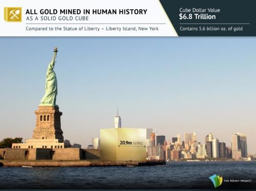 All the Gold ever mined in History