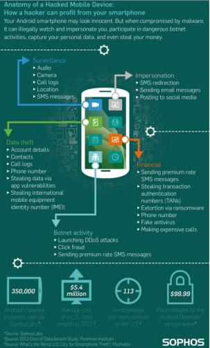 Anatomy of a hacked mobile device by SophosLab