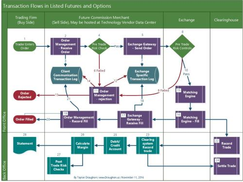 Transaction Flow in Listed Futures and Options