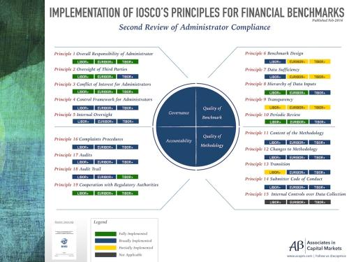 Implementation of IOSCO Principles