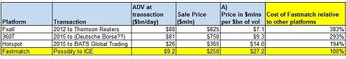 Table comparing FX platform purchase costs