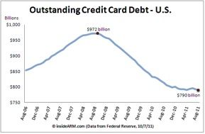 Credit Card Debit has been steadily declining since 2008
