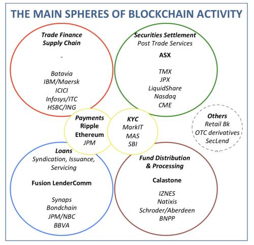 The Blockchain Spheres Coming Up Together