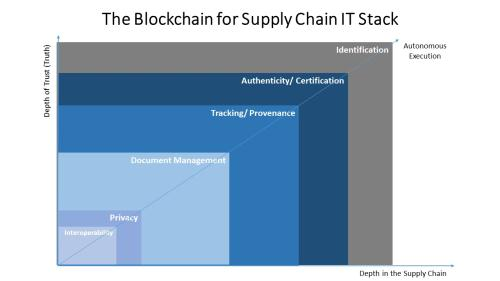 The Blockchain for Supply Chain IT Stack