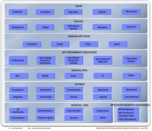Composable Banking Platform Reference Model