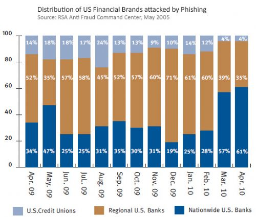 Distribution of US financial brands attacke by Phishing