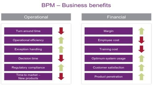 Business Benefits of BPM