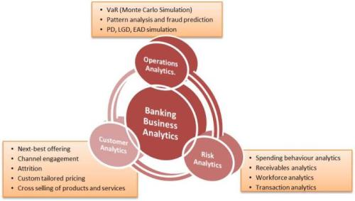 Categorization of Business Analytics by BFSI industry
