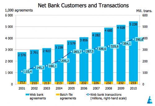 Amazing e-banking