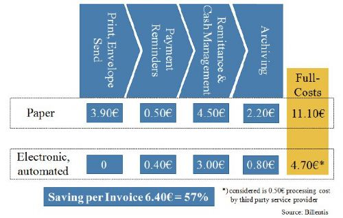 Billentis 2012 - eInvoicing savings