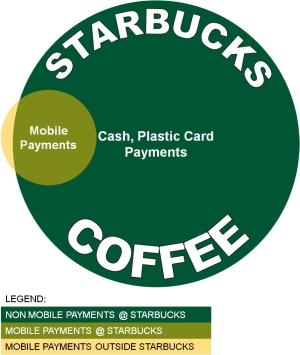 Payments At Starbucks