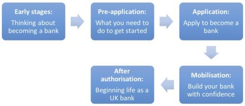 The steps to becoming a bank