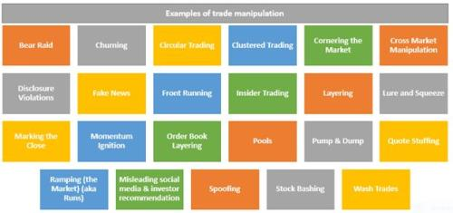 Examples of trade manipulation