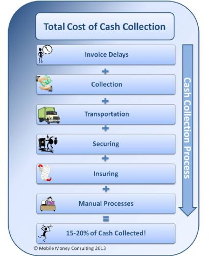 The Cost of Cash Collection