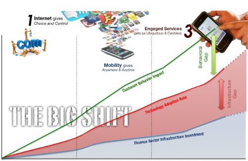 3 Phases of Disruption - Gaps to exploit in business models