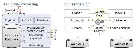 Trade processing with distributed ledgers