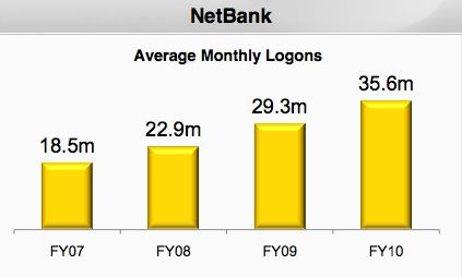 CBA had a 92 percent increase in Internet Banking use
